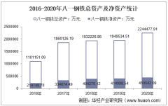 2016-2020年八一钢铁(600581)总资产、总负债、营业收入、营业成本及净利润统计