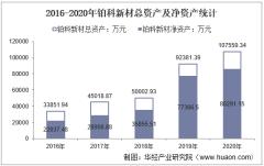 2016-2020年铂科新材(300811)总资产、营业收入、营业成本、净利润及股本结构统计