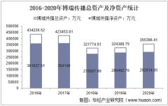 2016-2020年博瑞传播(600880)总资产、营业收入、营业成本、净利润及股本结构统计