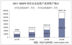 2017-2020年贝仕达克(300822)总资产、营业收入、营业成本、净利润及股本结构统计