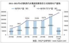 2021年4月陕西汽车集团有限责任公司商用车产量、销量及产销差额统计分析