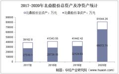 2017-2020年北鼎股份(300824)总资产、总负债、营业收入、营业成本及净利润统计