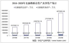 2016-2020年北新路桥(002307)总资产、总负债、营业收入、营业成本及净利润统计