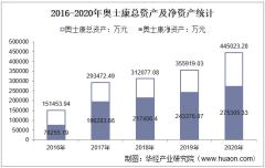 2016-2020年奥士康(002913)总资产、总负债、营业收入、营业成本及净利润统计