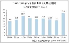 2021年山东省高考录取分数线、各分数段人数及各批次上线人数统计【图】