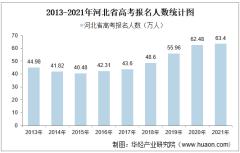 2021年河北省高考录取分数线、报名人数及各分数段人数统计【图】