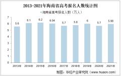 2021年海南省高考录取分数线、报名人数统计【图】