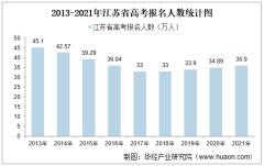 2021年江苏省高考录取分数线、各分数段人数及各批次上线人数统计【图】