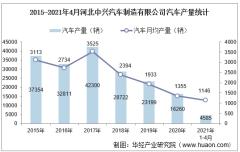 2021年4月河北中兴汽车制造有限公司汽车产量、销量及产销差额统计分析