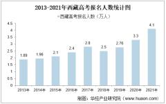 2021年西藏高考报名人数及录取分数线统计【图】