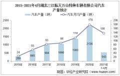 2021年4月湖北三江航天万山特种车辆有限公司汽车产量及销量统计分析