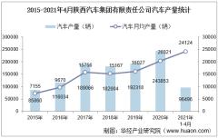 2021年4月陕西汽车集团有限责任公司汽车产量、销量及产销差额统计分析