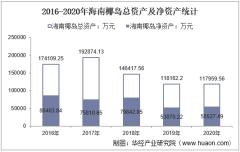 2016-2020年海南椰岛(600238)总资产、营业收入、营业成本、净利润及每股收益统计