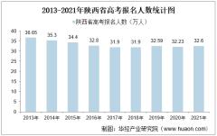 2021年陕西省高考录取分数线、各批次上线人数及高考一分一档表【图】