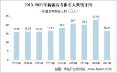 2021年新疆高考报名人数及录取分数线统计【图】