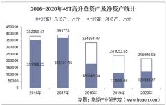 2016-2020年*ST高升(000971)总资产、营业收入、营业成本、净利润及每股收益统计
