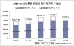 2016-2020年藏格控股(000408)总资产、营业收入、营业成本、净利润及每股收益统计