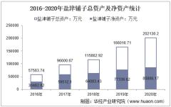 2016-2020年盐津铺子(002847)总资产、总负债、营业收入、营业成本及净利润统计