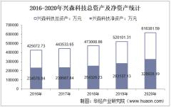 2016-2020年兴森科技(002436)总资产、总负债、营业收入、营业成本及净利润统计