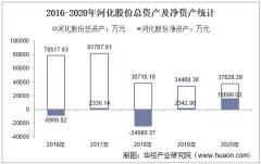 2016-2020年河化股份(000953)总资产、营业收入、营业成本、净利润及每股收益统计