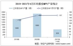 2021年4月江铃股份MPV产销量、产销差额及各车型产销结构统计分析