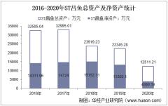 2016-2020年ST昌鱼(600275)总资产、营业收入、营业成本、净利润及每股收益统计