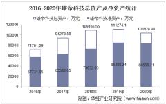 2016-2020年雄帝科技(300546)总资产、总负债、营业收入、营业成本及净利润统计