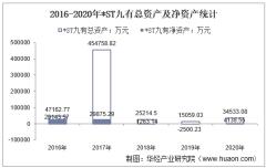 2016-2020年*ST九有(600462)总资产、营业收入、营业成本、净利润及每股收益统计