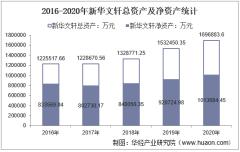 2016-2020年新华文轩(601811)总资产、营业收入、营业成本、净利润及股本结构统计