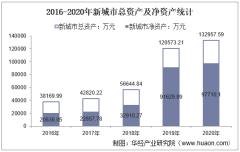 2016-2020年新城市(300778)总资产、营业收入、营业成本、净利润及股本结构统计