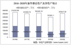 2016-2020年新华都(002264)总资产、营业收入、营业成本、净利润及股本结构统计