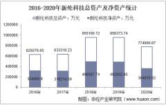 2016-2020年新纶科技(002341)总资产、营业收入、营业成本、净利润及股本结构统计