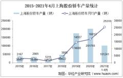 2021年4月上海股份轿车产销量、产销差额及各车型产销结构统计分析