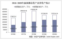 2016-2020年新国都(300130)总资产、营业收入、营业成本、净利润及股本结构统计