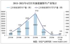 2021年4月江铃新能源轿车产销量、产销差额及各车型产销结构统计分析