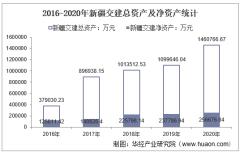 2016-2020年新疆交建(002941)总资产、营业收入、营业成本、净利润及股本结构统计