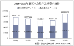 2016-2020年新五丰(600975)总资产、营业收入、营业成本、净利润及股本结构统计