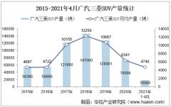 2021年4月广汽三菱SUV产销量、产销差额及各车型产销结构统计分析