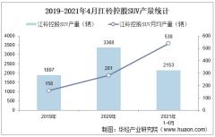2021年4月江铃控股SUV产销量、产销差额及各车型产销结构统计分析