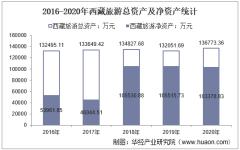 2016-2020年西藏旅游(600749)总资产、营业收入、营业成本、净利润及股本结构统计