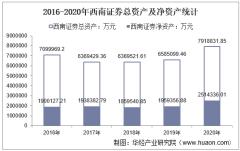 2016-2020年西南证券(600369)总资产、营业收入、营业成本、净利润及股本结构统计