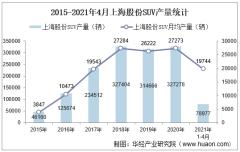 2021年4月上海股份SUV产销量、产销差额及各车型产销结构统计分析