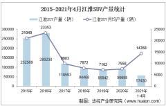 2021年4月江淮SUV产销量、产销差额及各车型产销结构统计分析
