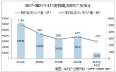 2021年4月捷豹路虎SUV产销量、产销差额及各车型产销结构统计分析