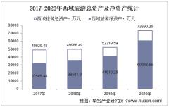 2017-2020年西域旅游(300859)总资产、营业收入、营业成本、净利润及股本结构统计