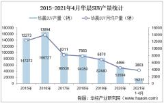 2021年4月华晨SUV产销量、产销差额及各车型产销结构统计分析
