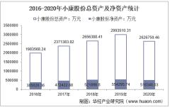 2016-2020年小康股份(601127)总资产、营业收入、营业成本、净利润及股本结构统计