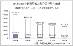 2016-2020年西部资源(600139)总资产、营业收入、营业成本、净利润及股本结构统计