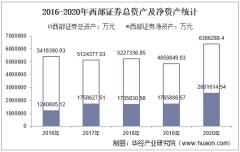 2016-2020年西部证券(002673)总资产、营业收入、营业成本、净利润及每股收益统计