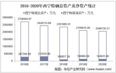 2016-2020年西宁特钢(600117)总资产、营业收入、营业成本、净利润及股本结构统计